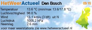 het weer in Den Bosch