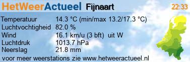 het weer in Fijnaart