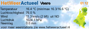 het weer in Veere (Oostwatering)