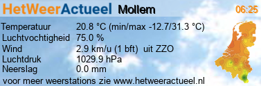 het weer in Mollem