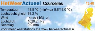 het weer in Courcelles