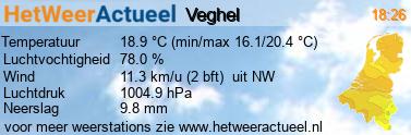 het weer in Veghel