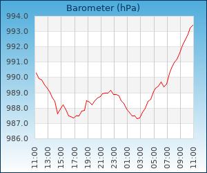 grafieken.php?id=144&type=barometer&time=1559747121
