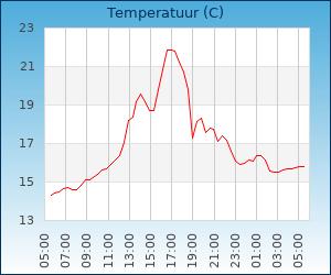grafieken.php?id=144&type=temperatuur&time=1559669121
