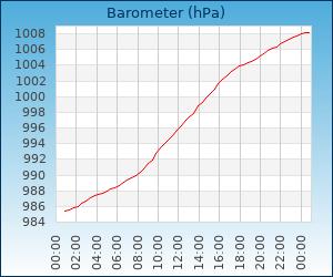 barometer Zaandam