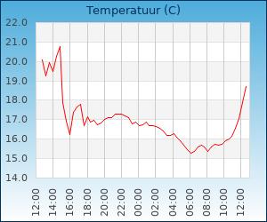 temperatuur Zaandam