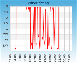 windrichting Zaandam
