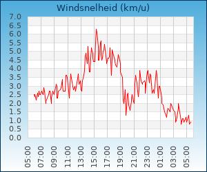 windsnelheid Zaandam