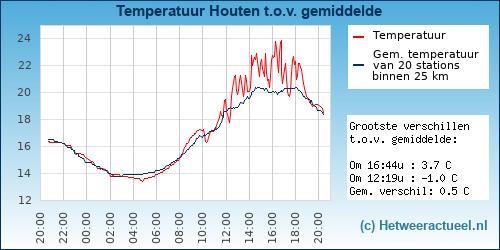 Temperatuur vergelijking Houten