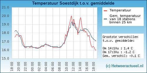 Temperatuur vergelijking Soestdijk