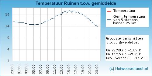 Temperatuur vergelijking Ruinen