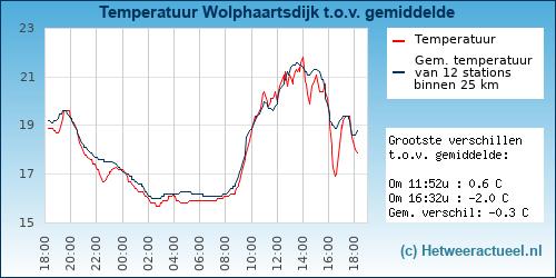 Temperatuur vergelijking Wolphaartsdijk