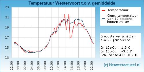 Temperatuur vergelijking Westervoort