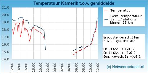 Temperatuur vergelijking Kamerik