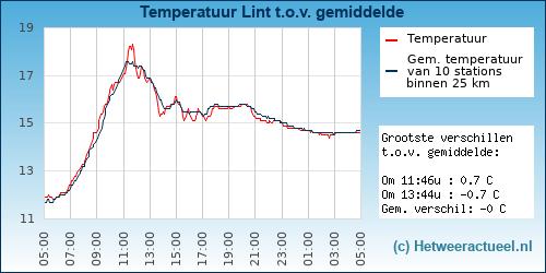 Temperatuur vergelijking Lint