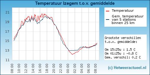 Temperatuur vergelijking Izegem