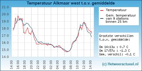 Temperatuur vergelijking Alkmaar west
