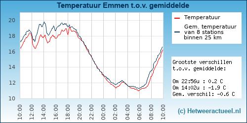 Temperatuur vergelijking Emmen