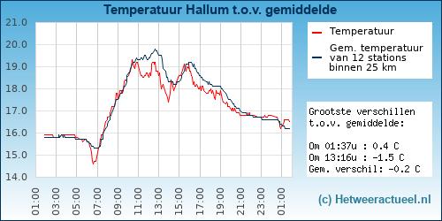 Temperatuur vergelijking Hallum