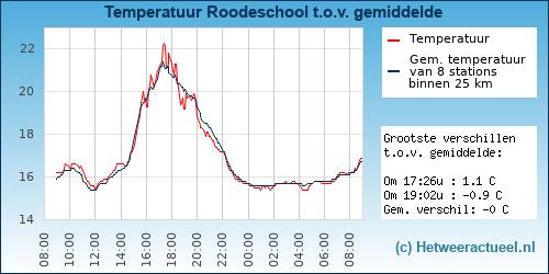 Temperatuur vergelijking Roodeschool