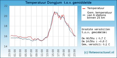 Temperatuur vergelijking Dongjum