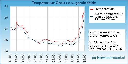 Temperatuur vergelijking Grou