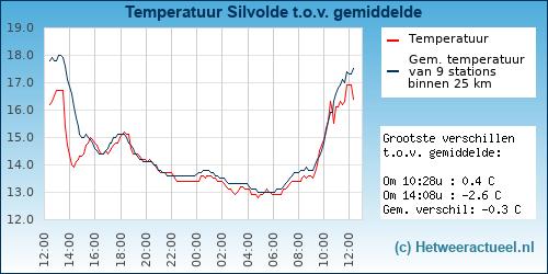 Temperatuur vergelijking Silvolde