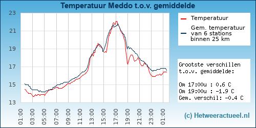 Temperatuur vergelijking Meddo