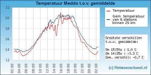 grafieken_gemtemp.php?id=144&time=1559908692