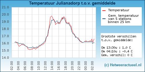 Temperatuur vergelijking Julianadorp