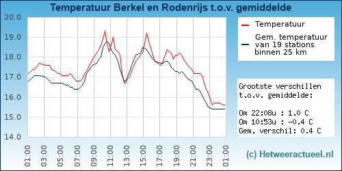 Temperatuur vergelijking Berkel en Rodenrijs