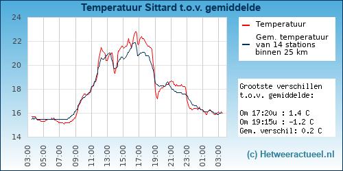 Temperatuur vergelijking Sittard
