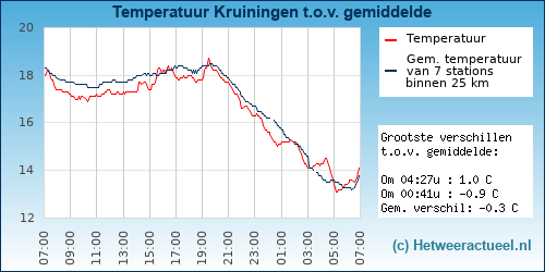 Temperatuur vergelijking Kruiningen