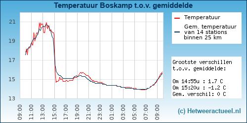 Temperatuur vergelijking Boskamp (Olst)