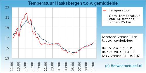 Temperatuur Haaksbergen t.o.v. gemiddelde