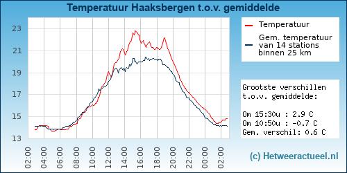 Temperatuur vergelijking Haaksbergen