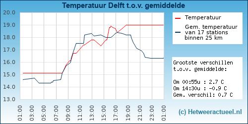 Temperatuur vergelijking Delft