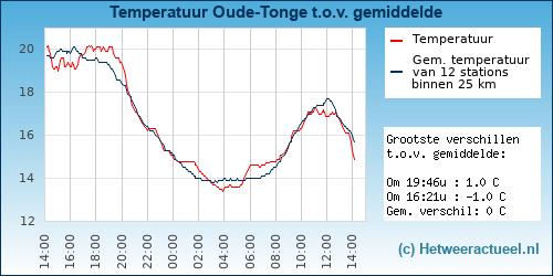 Temperatuur vergelijking Oude-Tonge