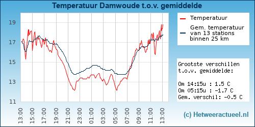Temperatuur vergelijking Damwoude (Damwâld)