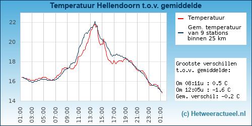 Temperatuur vergelijking Hellendoorn