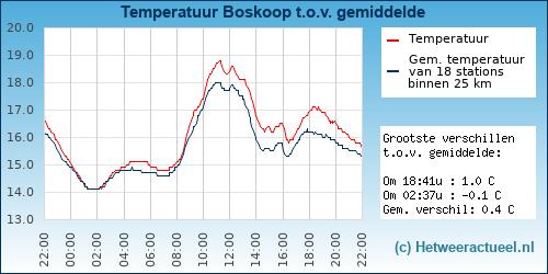 Temperatuur vergelijking Boskoop