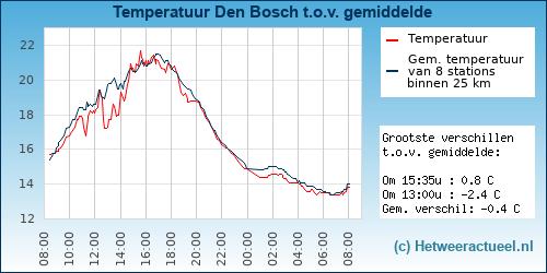 Temperatuur vergelijking Den Bosch