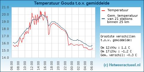 Temperatuur vergelijking Gouda (Bloemendaal)