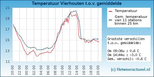 Temperatuur vergelijking Vierhouten