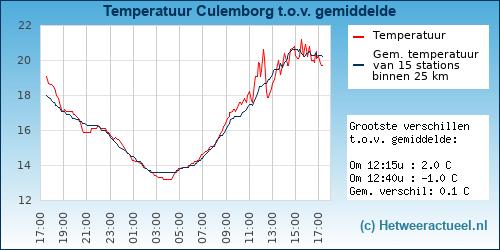 Temperatuur vergelijking Culemborg