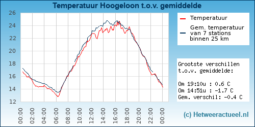 Temperatuur vergelijking Hoogeloon