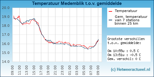 Temperatuur vergelijking Medemblik