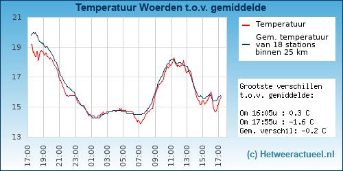Temperatuur vergelijking Woerden