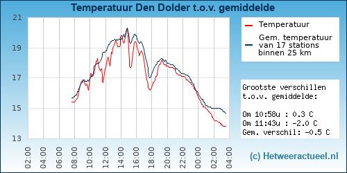 Temperatuur vergelijking Den Dolder