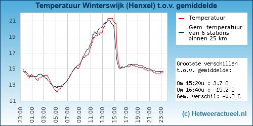 Temperatuur vergelijking Winterswijk (Henxel)